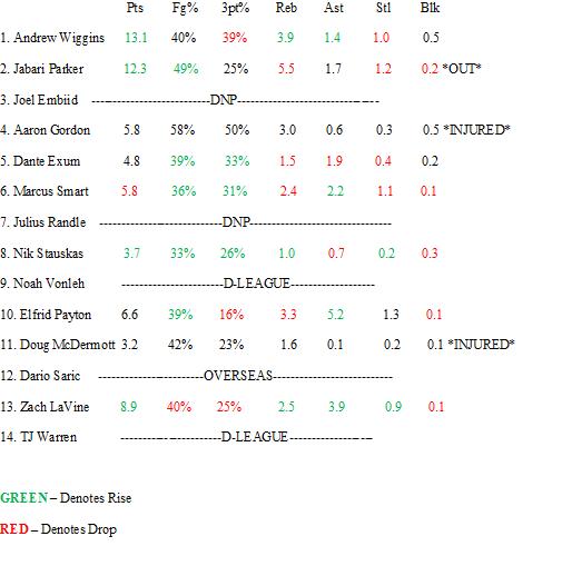 Rookie Update 1-1