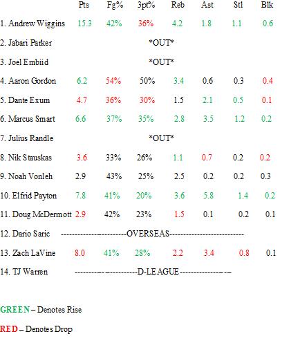 Rookie Update 2-6
